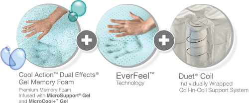 Cool Action Dual Effects Gel Memory Foam Plus EverFeel Plus Duet Coil